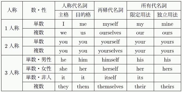 伝統的な英語教育では,学習者 ... : 英語 動詞の活用表 : 英語